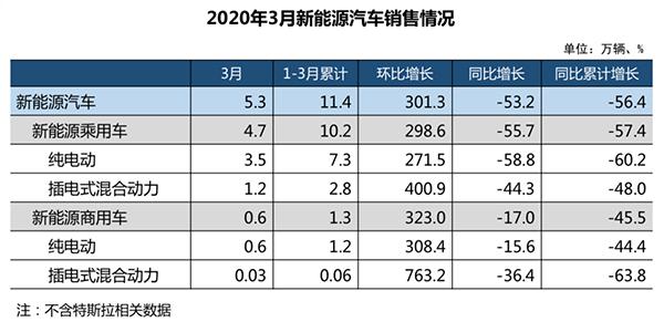 3月汽车产销超140万辆,货车销量同比降22.1%