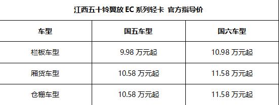 江西五十鈴翼放EC輕卡9.98萬起,惠享3000元抵6000元