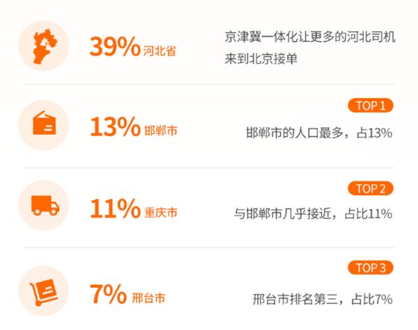 北京已婚拉拉_货拉拉2019大数据报告:95后货车司机的别样人生